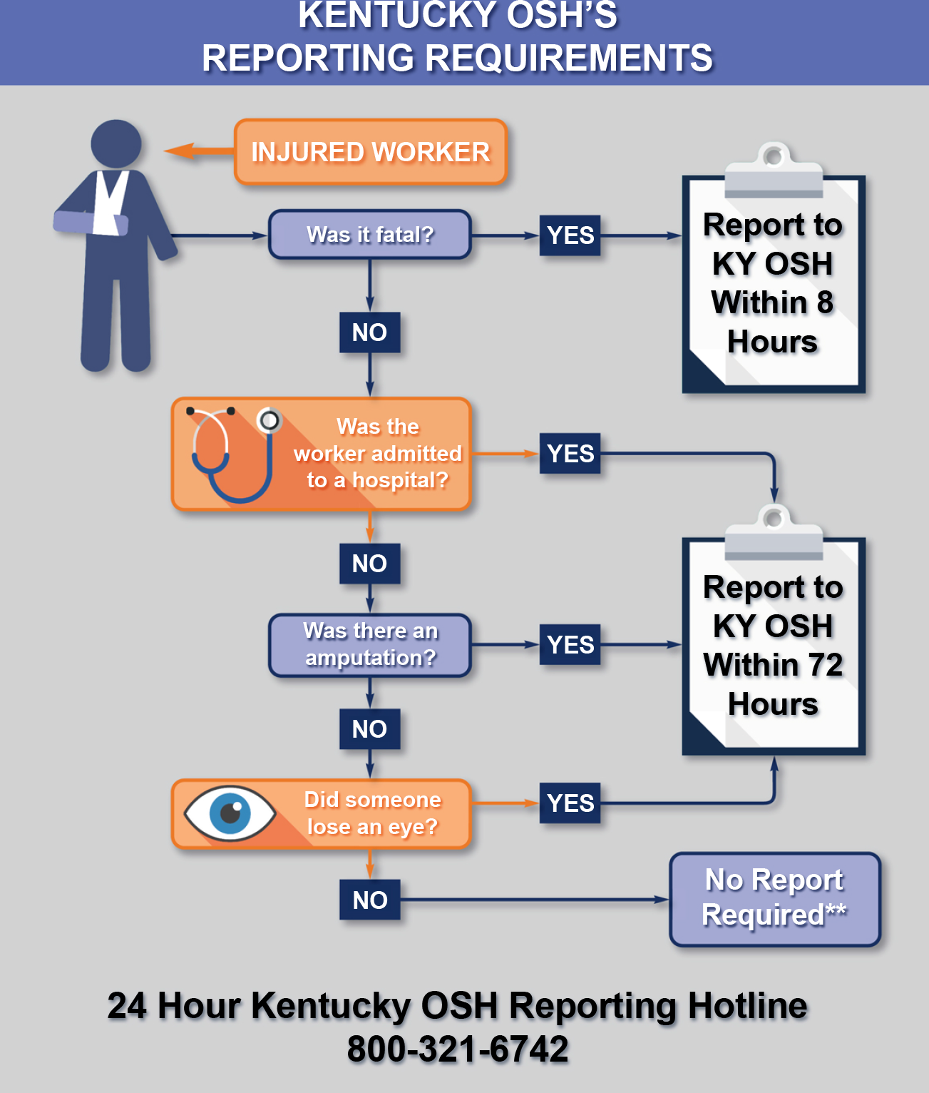 Kentucky OSH's Reporting Requirements